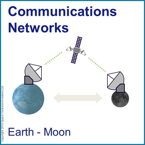 Earth to Moon Communications Fund