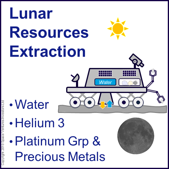 Invest lunar resources extraction