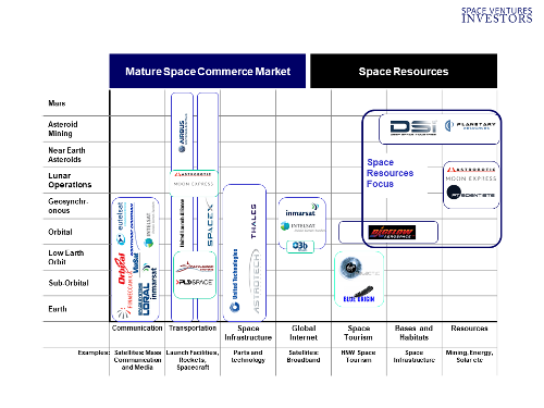 Investors in Space Companies Consulting and Advistory