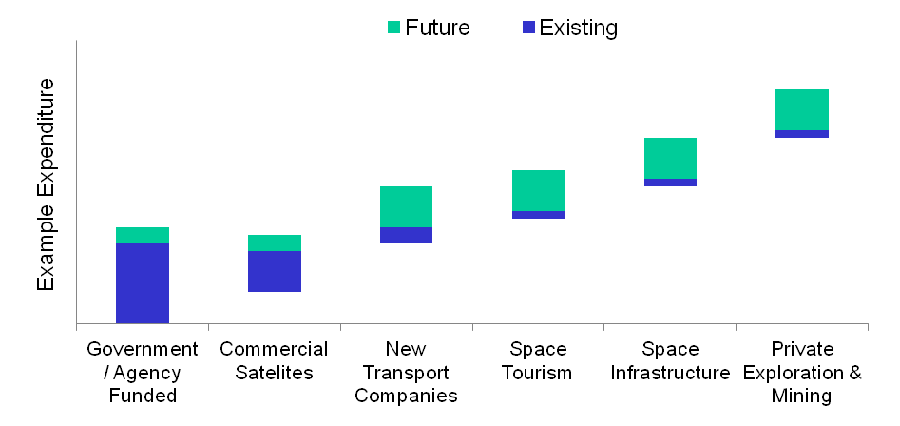 Space Commerce Research