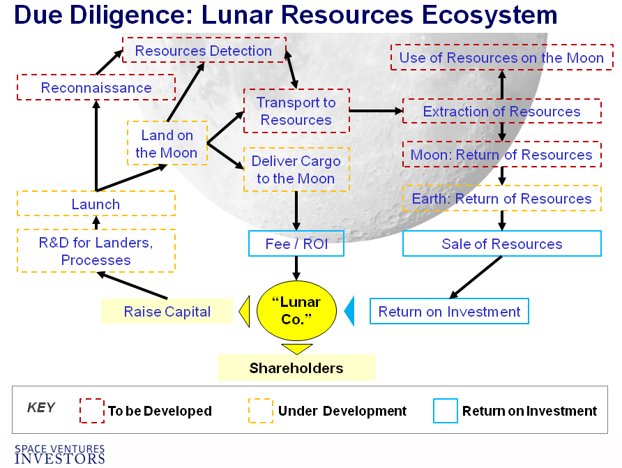 Space Company Investing Research Due Diligences